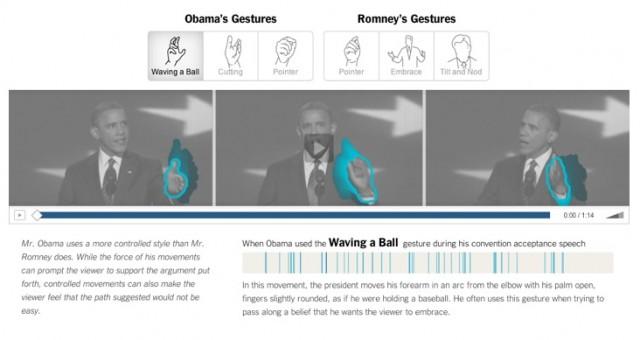 A linguagem corporal dos candidatos a presidência dos EUA