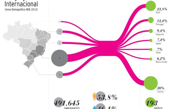 emigração censo2010 infografia comunicação visual design ufrj labvis