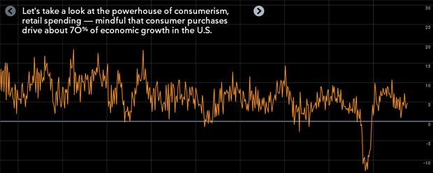 Como Gastamos? – Visualizando Dados Financeiros dos EUA