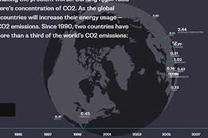 Climate Change in perspective