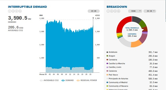 (Português) Red Eléctrica de España – interatividade e energia