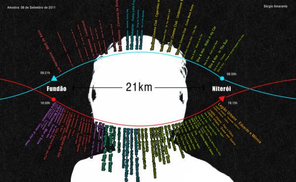 infografia musica deslocamento comunicação visual design ufrj labvis