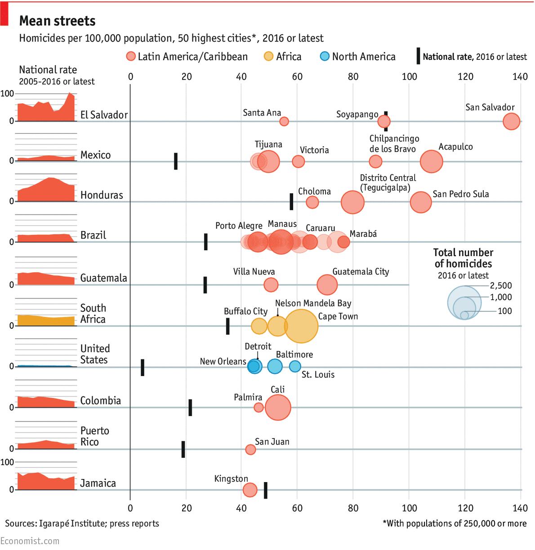 As Cidades Mais Violentas Do Mundo Labvis